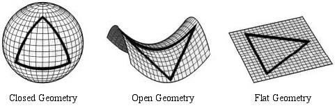 Geometri masing-masing model Freidmann