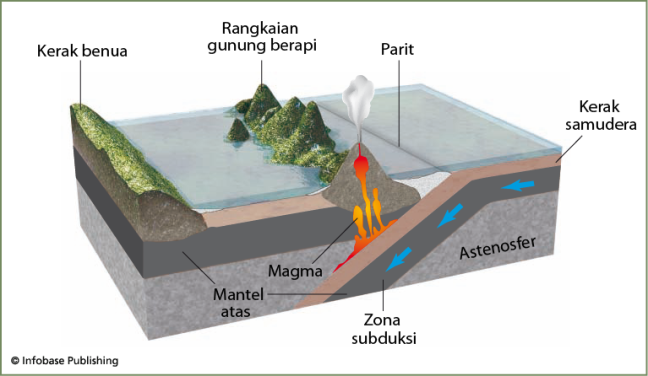 Subduksi terjadi ketika potongan permukaan Bumi bergelincir ke bawah potongan lain menuju interior Bumi. Ini adalah salah satu dari banyak proses yang membantu membentuk lapisan dalam dan luar planet kita.