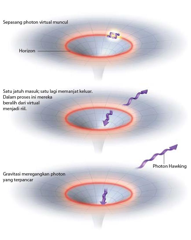 Pasangan Partikel Virtual di Horizon Peristiwa Black Hole