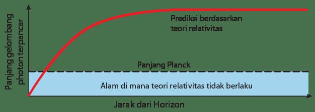 Prediksi Berdasarkan Teori Relativitas