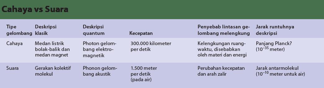Cahaya vs. Suara
