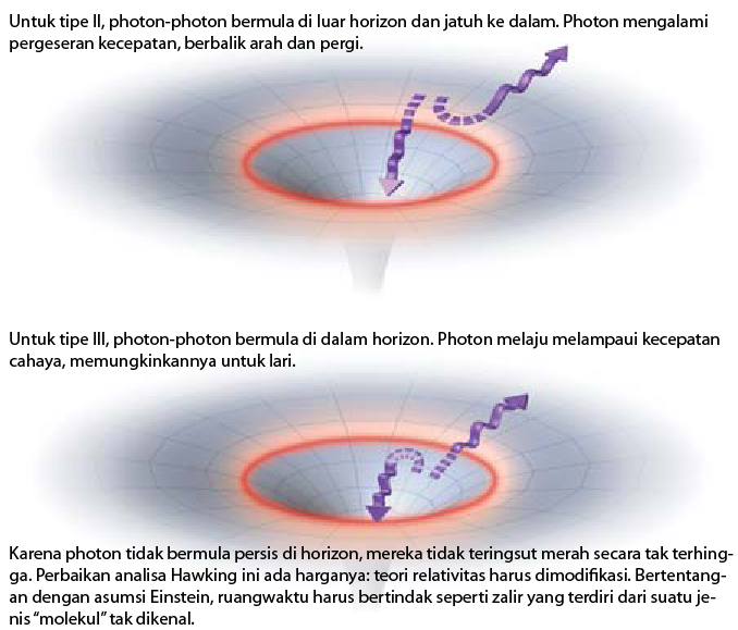Perubahan Lintasan Photon Hawking