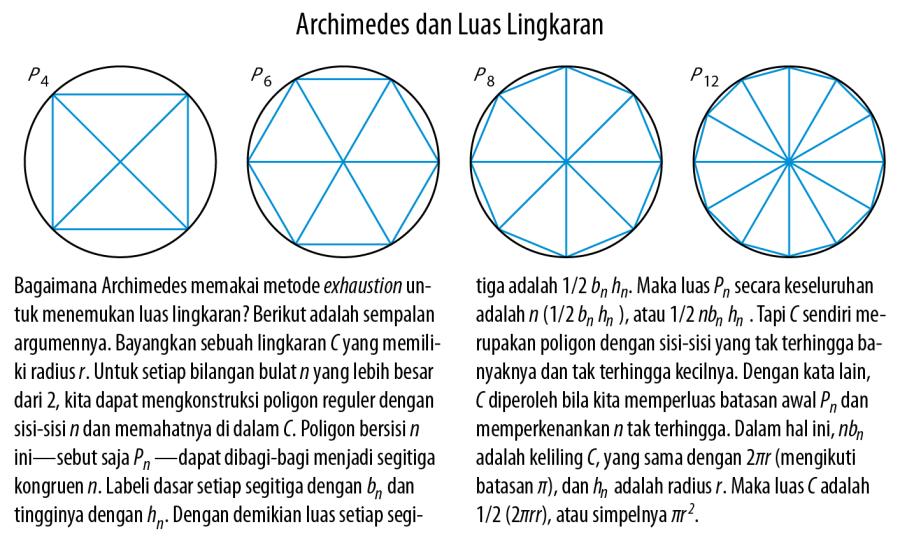 Archimedes dan Luas Lingkaran