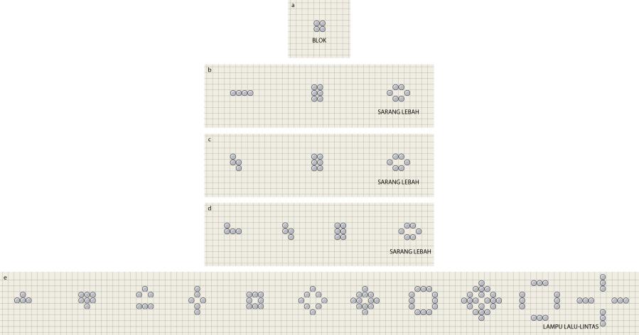 """Dalam permainan Life, bentuk-bentuk berevolusi dengan mengikuti kaidah yang ditetapkan oleh matematikawan John H. Conway. Jika empat """"organisme"""" disusun menjadi blok sel persegi (a), bentuk Life tidak berubah. Tiga pola awal lain (b, c, dan d) berevolusi menjadi bentuk """"sarang lebah"""" yang stabil. Pola kelima (e) berevolusi menjadi rajah """"lampu lalu-lintas"""" bolak-balik, yang bergantian di antara baris vertikal dan horizontal."""