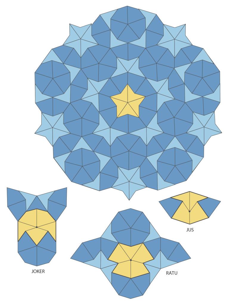 Pola Bintang dan Anak Panah