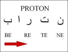 Huruf Proton