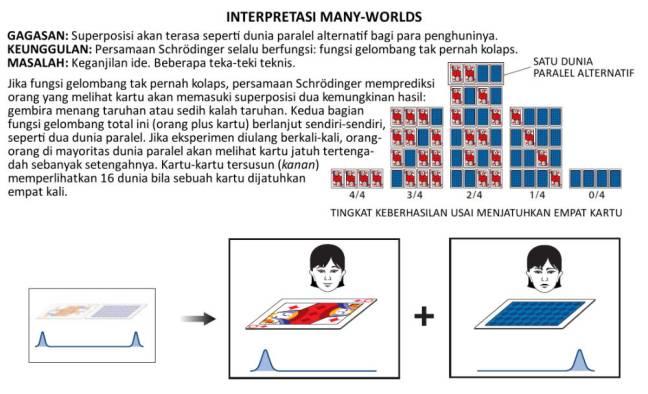 Interpretasi Many-Worlds