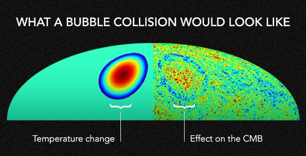 Tubrukan kuno dengan alam semesta gelembung akan mengubah suhu gelombang mikro kosmik latar (kiri), menciptakan cakram redup di langit (kanan) yang berpotensi dapat diamati. (Olena Shmahalo/Quanta Magazine; sumber: S.M. Freeney dkk, Physical Review Letters)