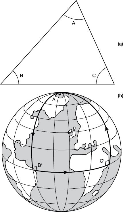 Gambar 1.6. (a) Segitiga yang tergambar pada sehelai kertas flat memiliki sudut-sudut-sudut interior A + B + C = 1800. (b) Segitiga yang tergambar pada permukaan bola memiliki sudut-sudut yang berjumlah lebih dari 1800. Di sini digambar sebuah segitiga yang terdiri dari tiga sudut 900.
